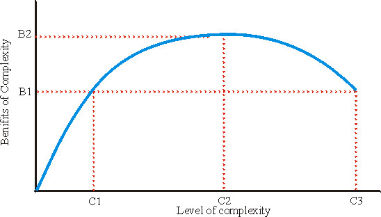 complexity-curve