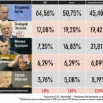 Why Golos' Own Figures Support Only 3%-6% Fraud