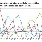 Russian Journalists Are Far Safer Than Mexican Journalists, Ordinary Russians, And Their Own Counterparts Under Yeltsin