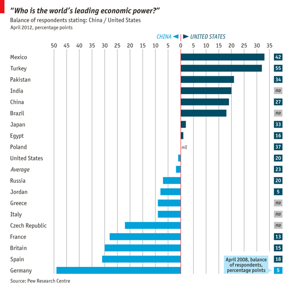 china world economic power or That headline is a big promise but here it is: the economic history of the world going back to year 1 showing the major powers' share of world gdp, from a research letter written by michael.