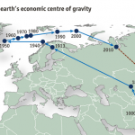 The World Economy's Orbit