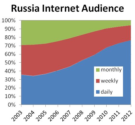 Russia Is Now An Internet Society