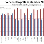 A Quick Note On Venezuelan Elections