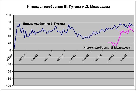 Net approval ratings of Putin and Medvedev.