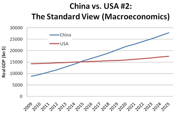 china-usa-gdp-2