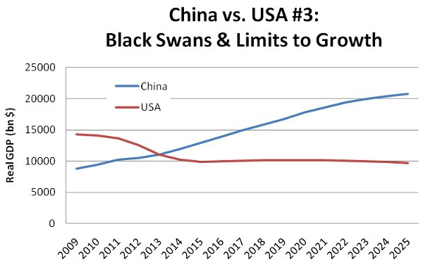 china-usa-gdp-3