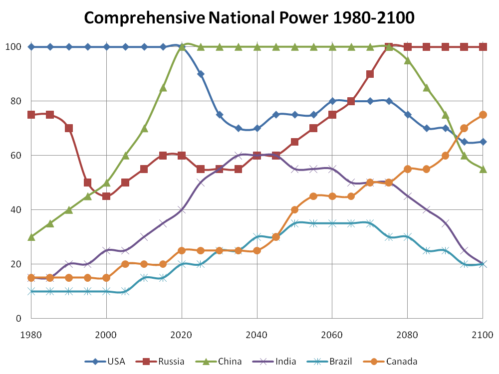 comprehensive-national-power