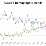 10 Myths about Russia's Demography