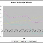 Demography I – The Russian Cross Reversed?