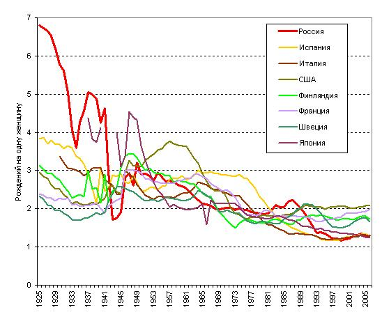 Total fertility rates 1925-2006. From top to bottom - Russia; Spain; Italy; USA; Finland; France; Sweden; Japan.