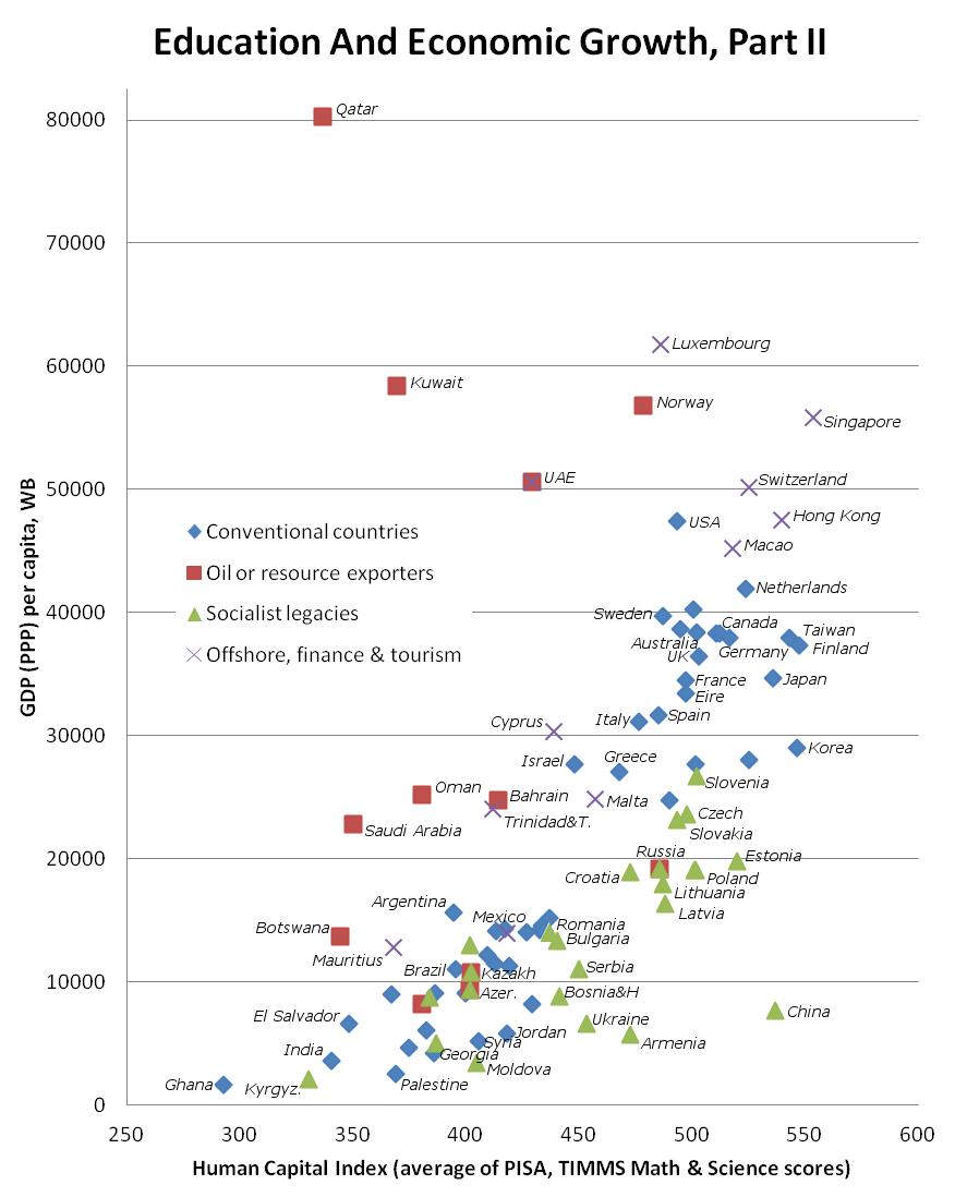 education-economy-global-3