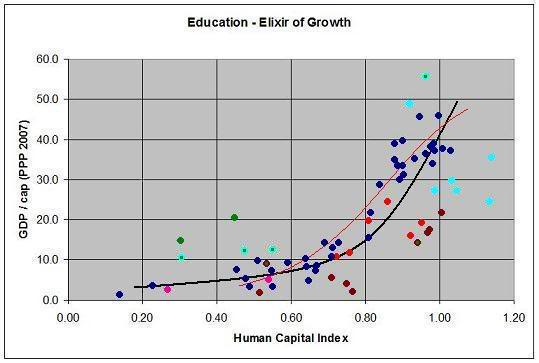 education-capital