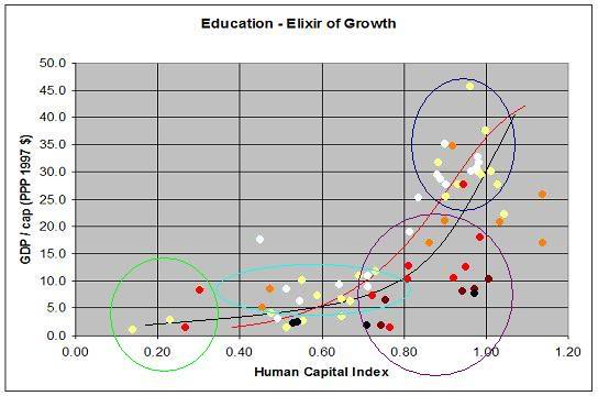 education-growth