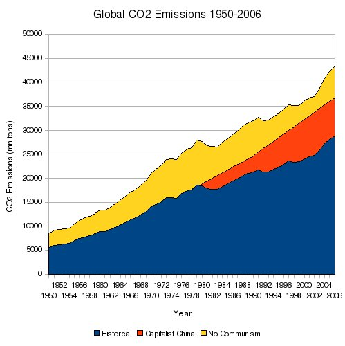To construct Capitalist China, I assumed historical CO2 emissions up to 1975, a rise to 5 tons per capita (versus historical 2.1 tons) by 1990, and a further rise to 10 tons per capita (versus 3.8 tons) by 2004. This assumes that like South Korea or Taiwan, the latter stages of heavy industrialization occur in 1975-1990 (in reality: 1990-2008) and that 1990-2004 sees the development of a prosperous consumer economy. In No Communism, I just crudely assumed a flat 50% increase in CO2 emissions for 1950-2006.