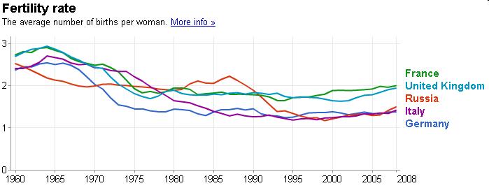 europe-fertility