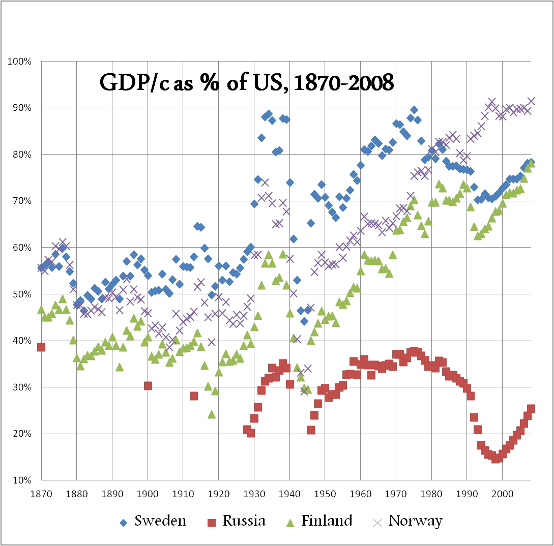 fennoscandia-russia-gdp-usa-compared