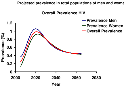 The overall prevalence does not exceed 1% of the population.