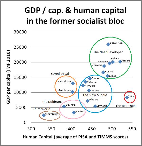 gdp-human-capital-socialist-bloc-3