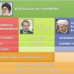 The US Strategic Dilemma and Persian Deadlock