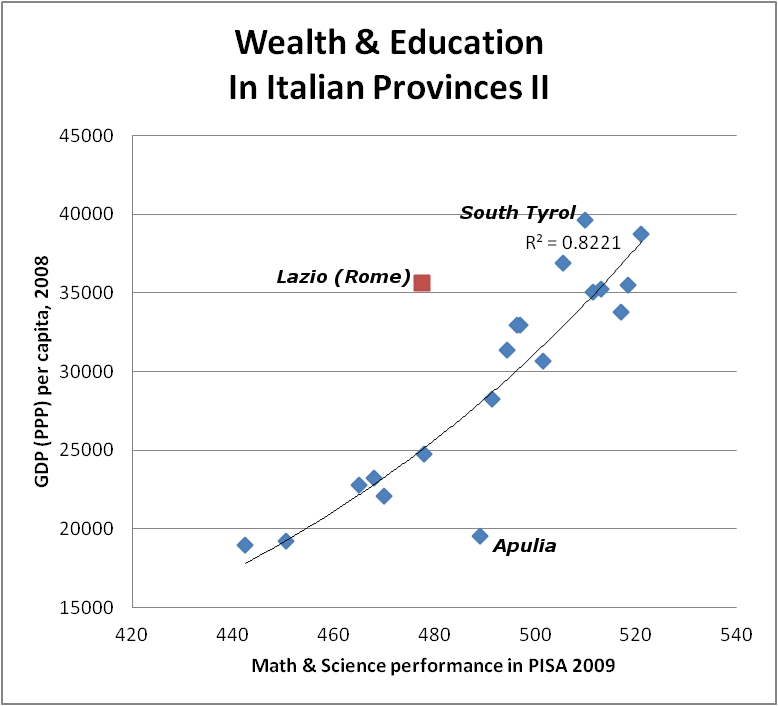 italy-wealth-education-4