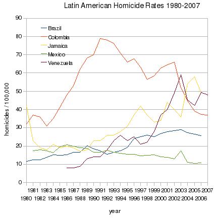 latin-america-homicide-rates