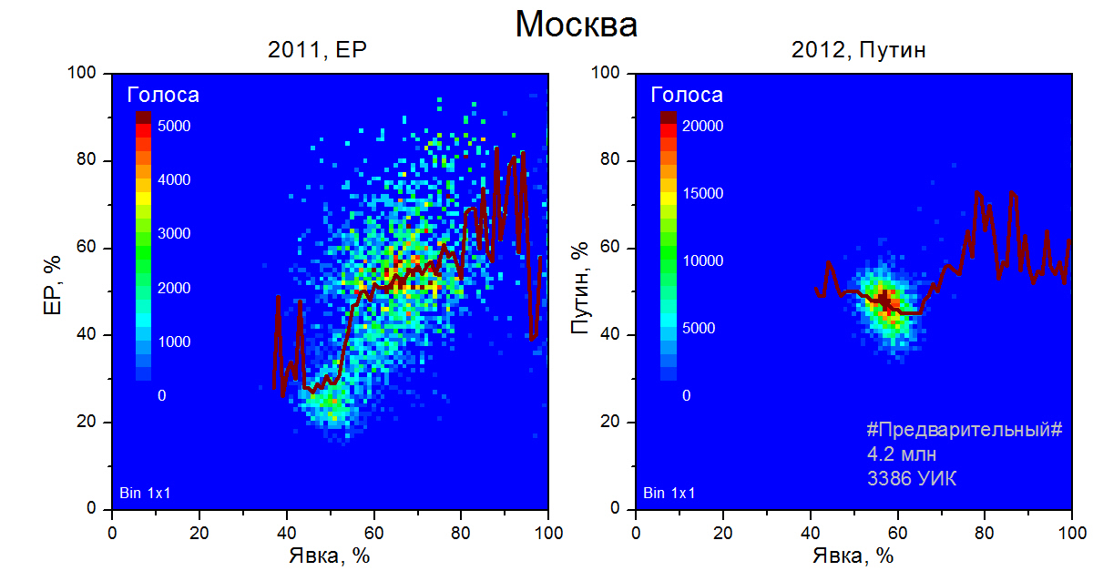 moscow-elections-2011-2012