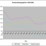 Rite of Spring: Russia Fertility Trends