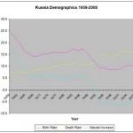 Rite of Spring: Russia Fertility Trends