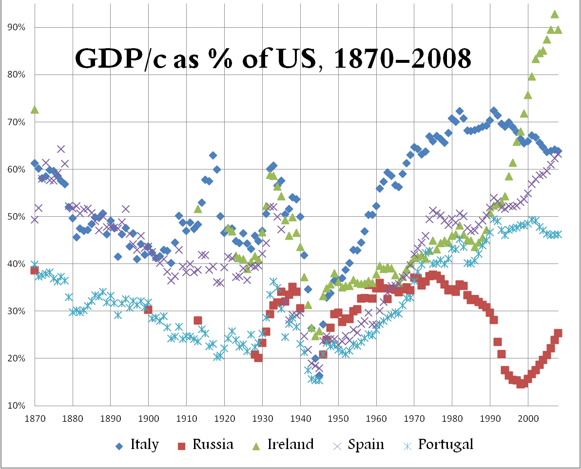 how did economic growth compare in How did the us trade policy shift after the cold war it was designed in large part to support job creation and the economic growth of its cold war allies.