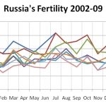 Russia's Demographic Resilience II