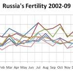 Russia's Demographic Resilience II