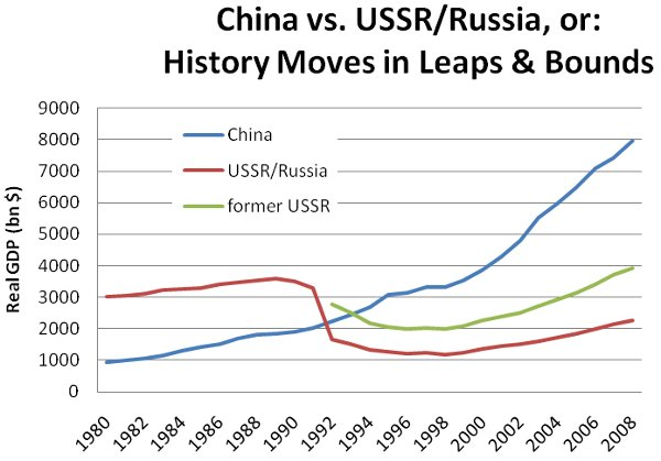 russia-china-gdp