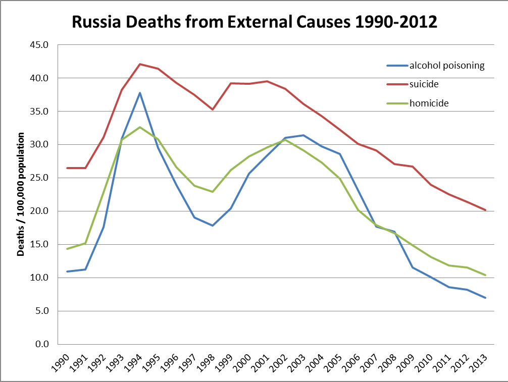 russia-deaths-from-external-causes