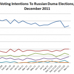 A Quick Note On Russia's Duma Elections 2011