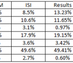 All Opinion Polls Relevant To Russia's 2011 Duma Elections