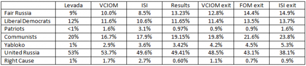 ), and ISI (4-10 Nov) predictions of election results based on polls