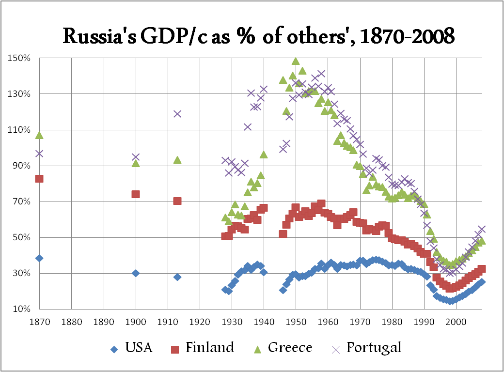 russia-gdp-historical-compared