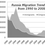 Russia's Brain Drain Abates, Just As Western Media Starts Hyping It