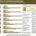 Making Sense Of Russia's Arms Binge