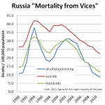 Russia Demographic Update VII
