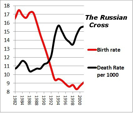 Russian health and mortality