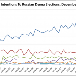 Are Russian Elections Rigged?: Opinion Polls Speak Louder Than Western Rhetoric