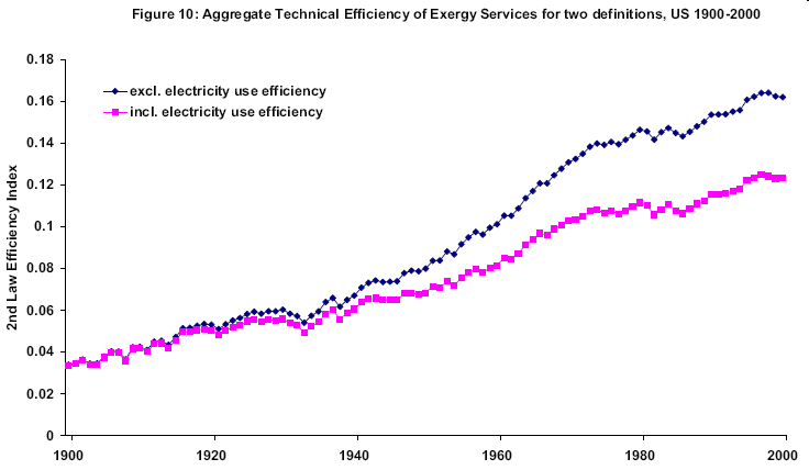 technical-efficiency-us-exergy-services