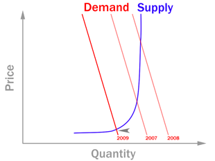 Oil demand and supply.