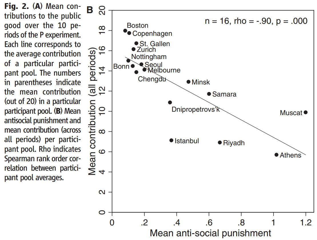 antisocial-punishment-contributions-correlation