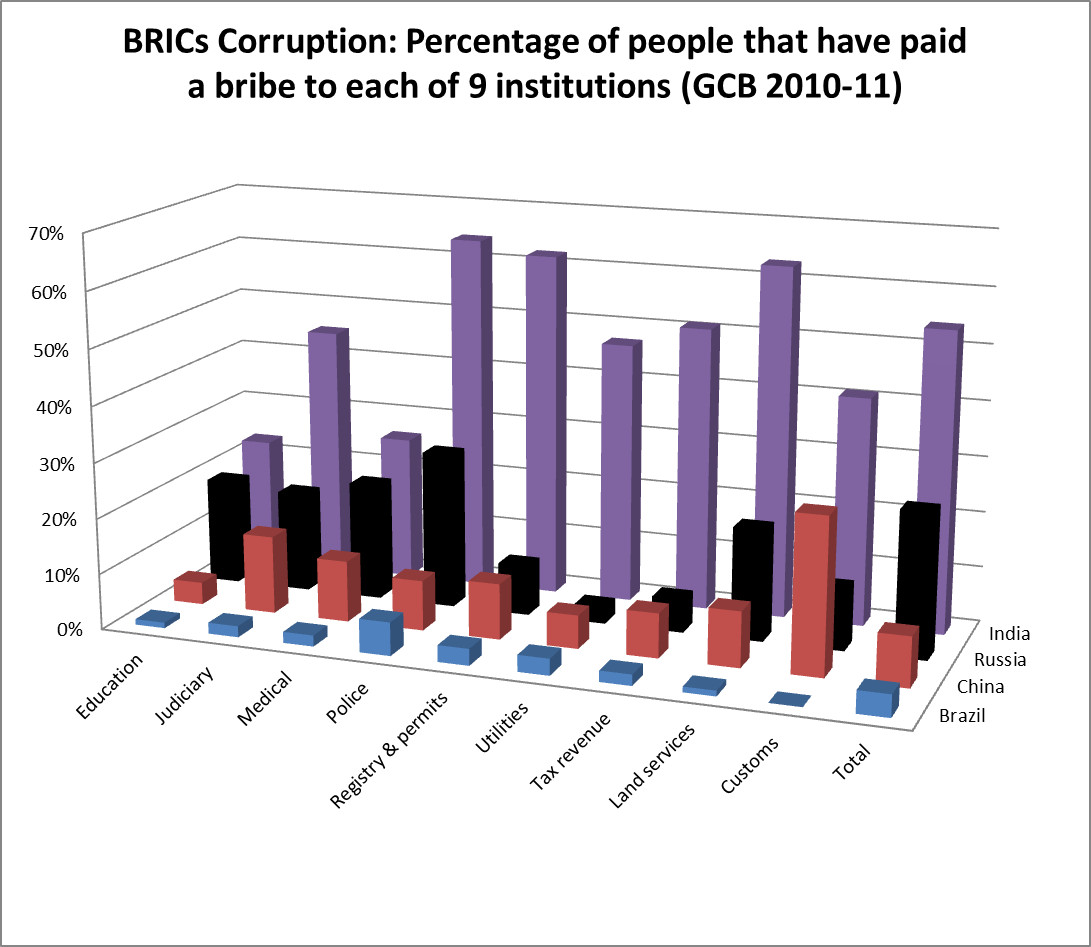 brics-corruption-chart-institutions