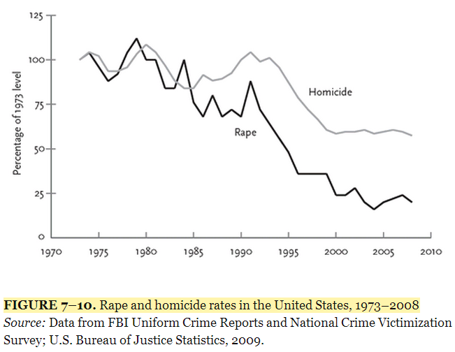 incidence-of-rape-us-pinker