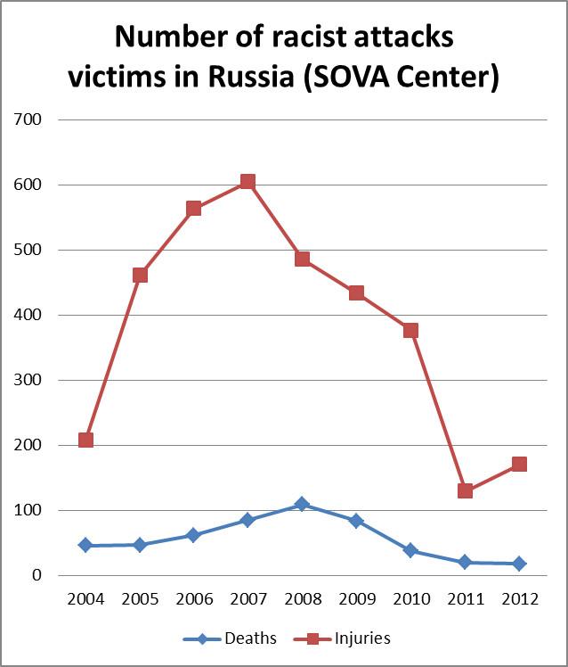 racist-attacks-russia-sova