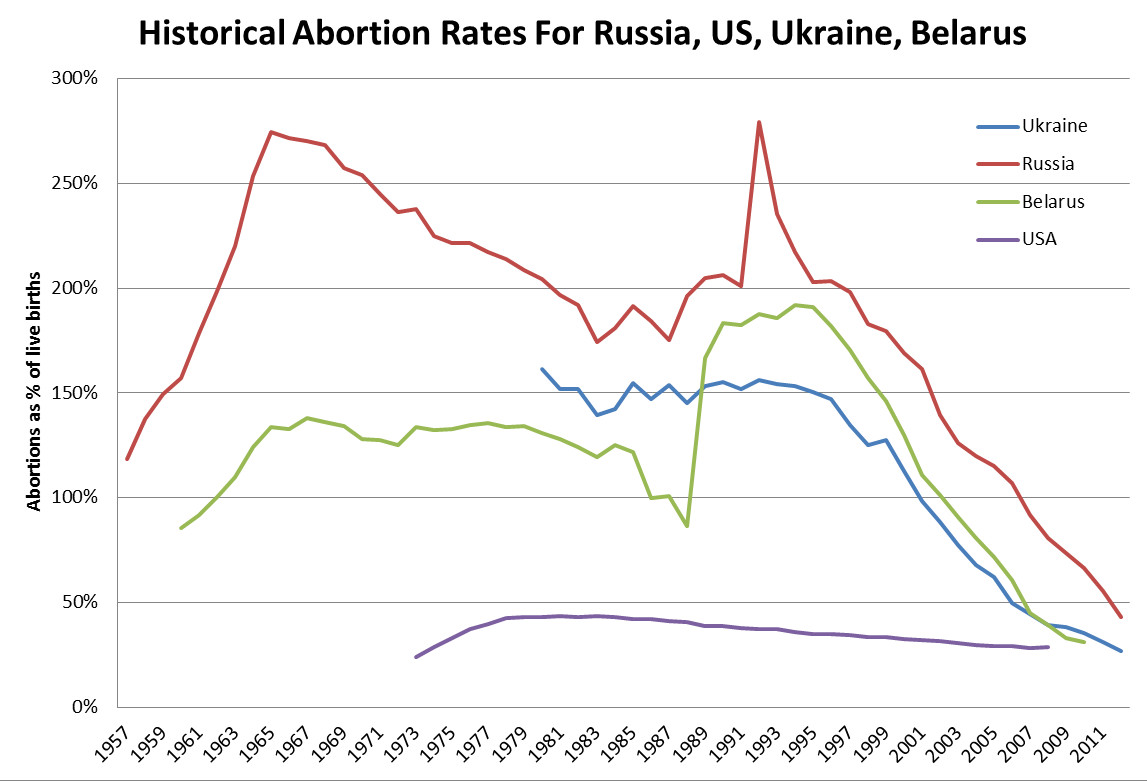 russia-abortion-statistics