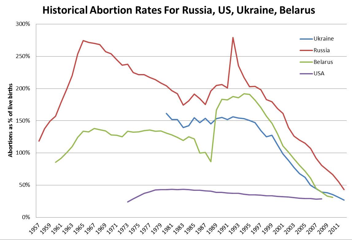 russia-abortion-statistics